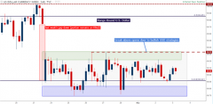 FOMC: USD, JPY and Euro Facing Big Questions