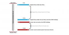 How Resale Endowment Policies Work | Resale Endowment Policies -